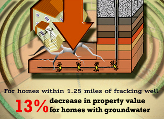 fracking-plans-affecting-house-prices