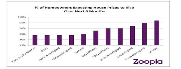 89%-homeowners-believe-process-will-increase-next-six-months