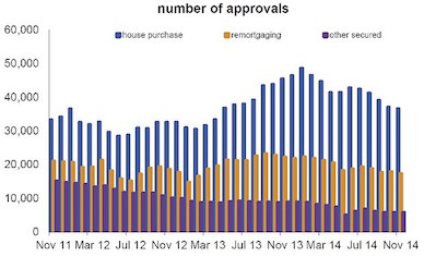 mortgages-approvals-graph